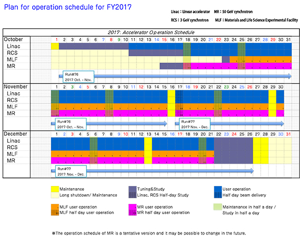Plan for operation schedule